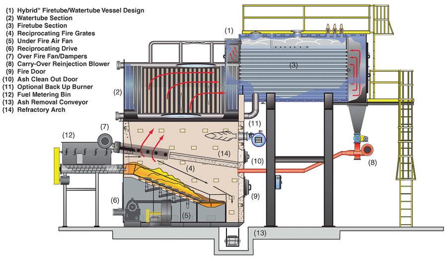 Hybrid RG diagram